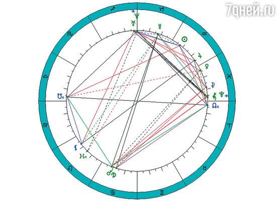 Открытие Антарктиды произошло во время  соединения Урана и Нептуна