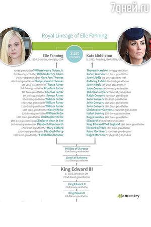 Исследование сайта по генеалогии Ancestry.com