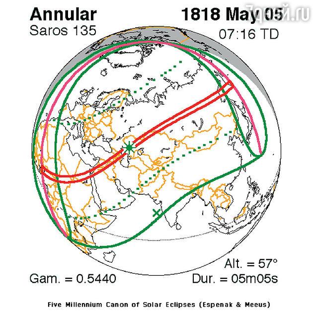 Схема движения Солнца во время затмения