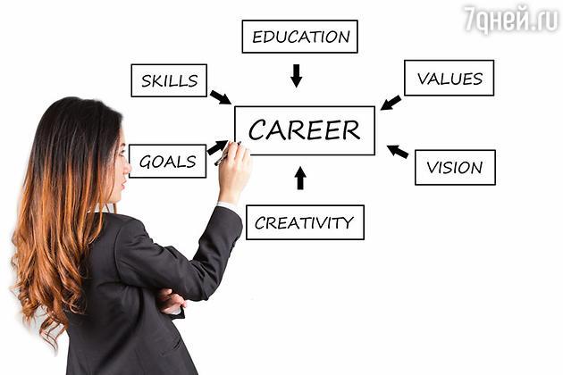 Составьте План Карьеры на три года