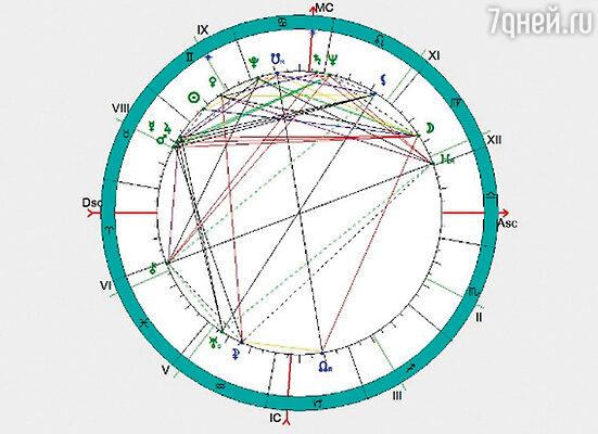 Гороскоп Джона Кеннеди, составленный американскими астрологами в 1960-е годы. В скоплении планет в восьмом доме ясно прослеживается трагическая участь президента