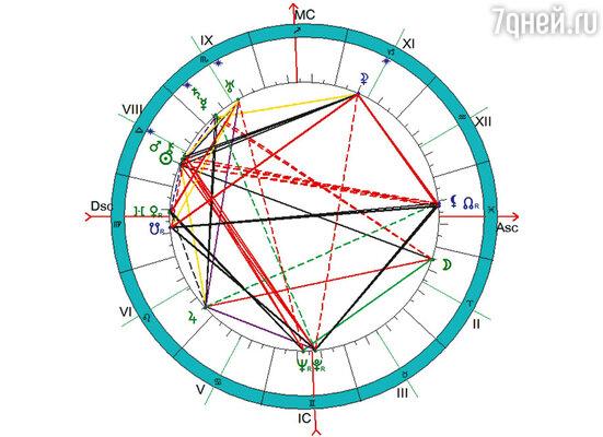 Гороскоп Сергея Есенина, составленный мной