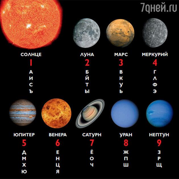 Планетарный код имени