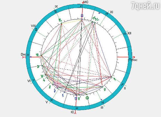 Составленный мной гороскоп Григория Распутина